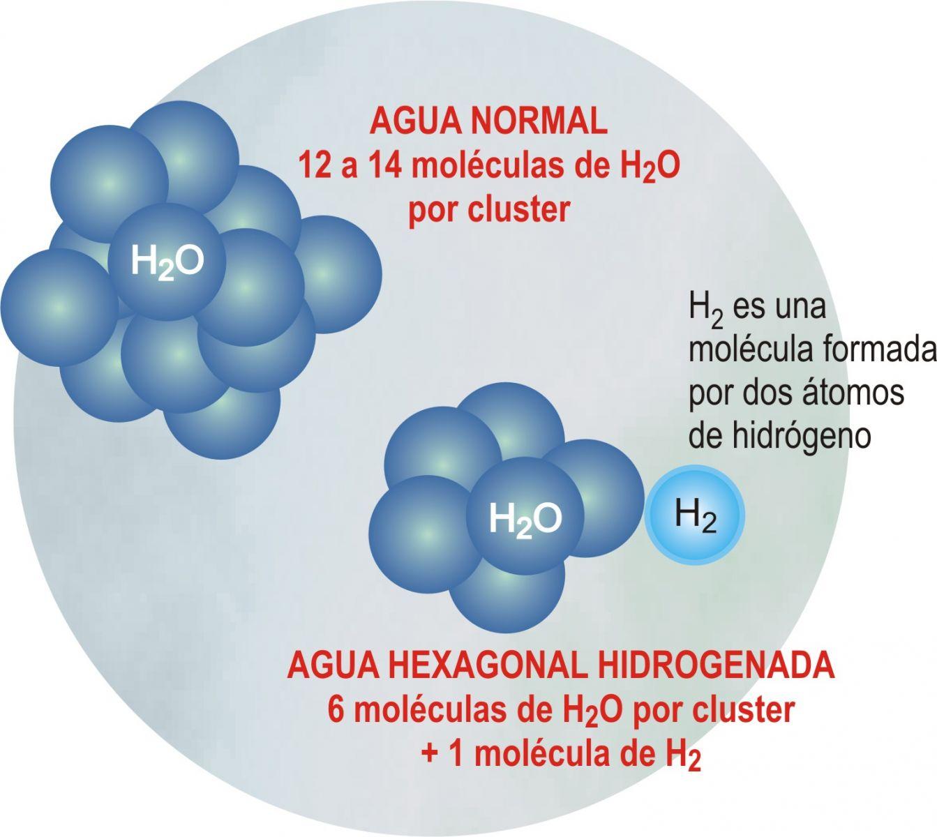 Water Hydrogenated Benefits  Hydrogen  Hydrogenated water