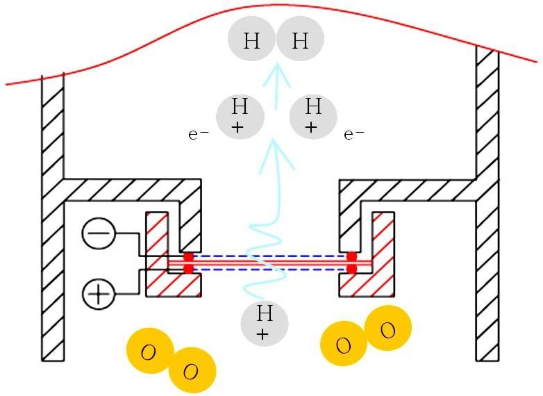 Hydrogen imagen 2